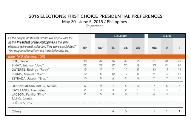 Grace poe overtakes binay in latest presidential survey for Table survey mict go th