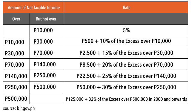 NET TAXABLE INCOME. Data from BIR website