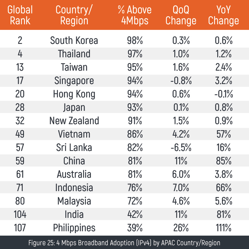 PH has slowest average internet speed in Asia Pacific – report