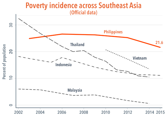 Figure 2. Source: World Development Indicators. Note: Figures based on each country's definition of poverty, and are not strictly comparable. See Figure 3 for comparable figures.