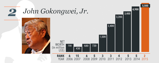gokongwei group of company John gokongwei is a chinese filipino businessman with holdings in telecommunications, financial services, petrochemicals, power generation, aviation and live stock farming, financial.