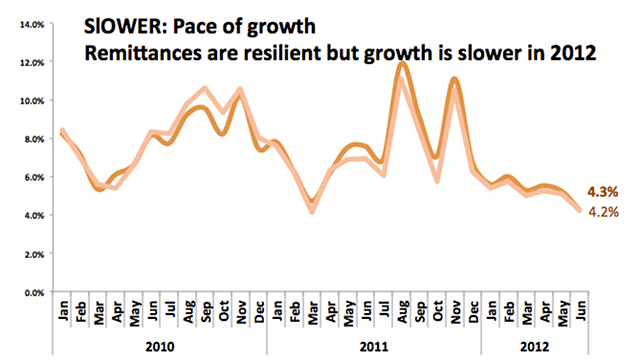 Remittances stay resilient but growing slower in 2012