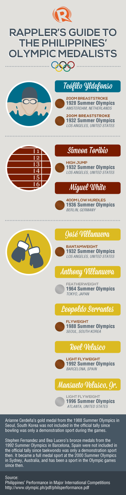 INFOGRAPHIC: Olympic medals won by the Philippines