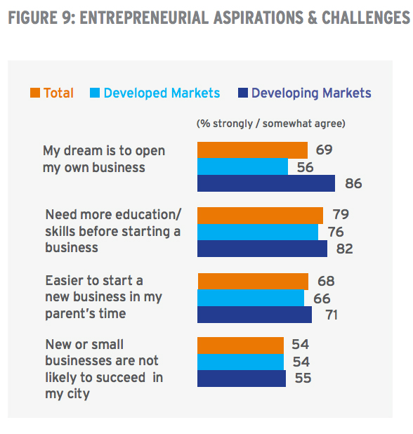 Source: Pathways to Progress Global Youth Survey 2017