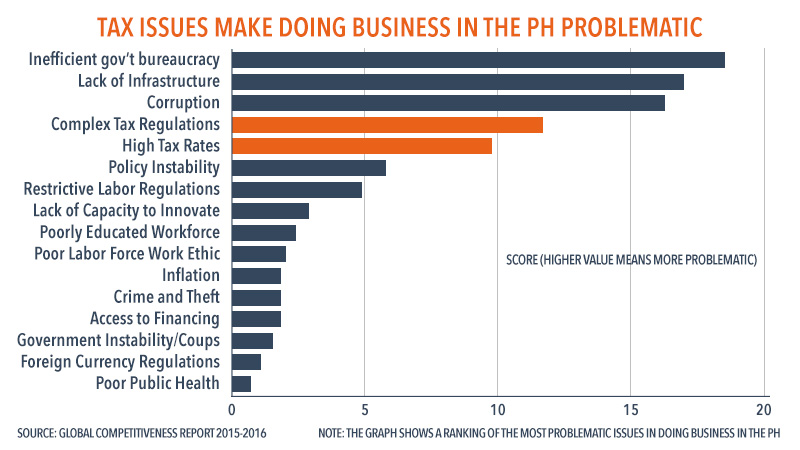 business concerns posts around the philippines