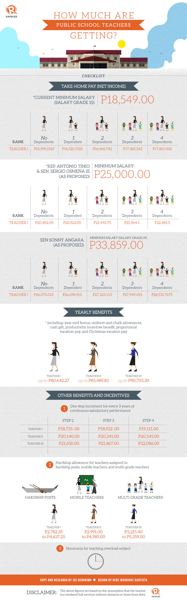 Infographic how much are public school teachers getting publicscrutiny Choice Image
