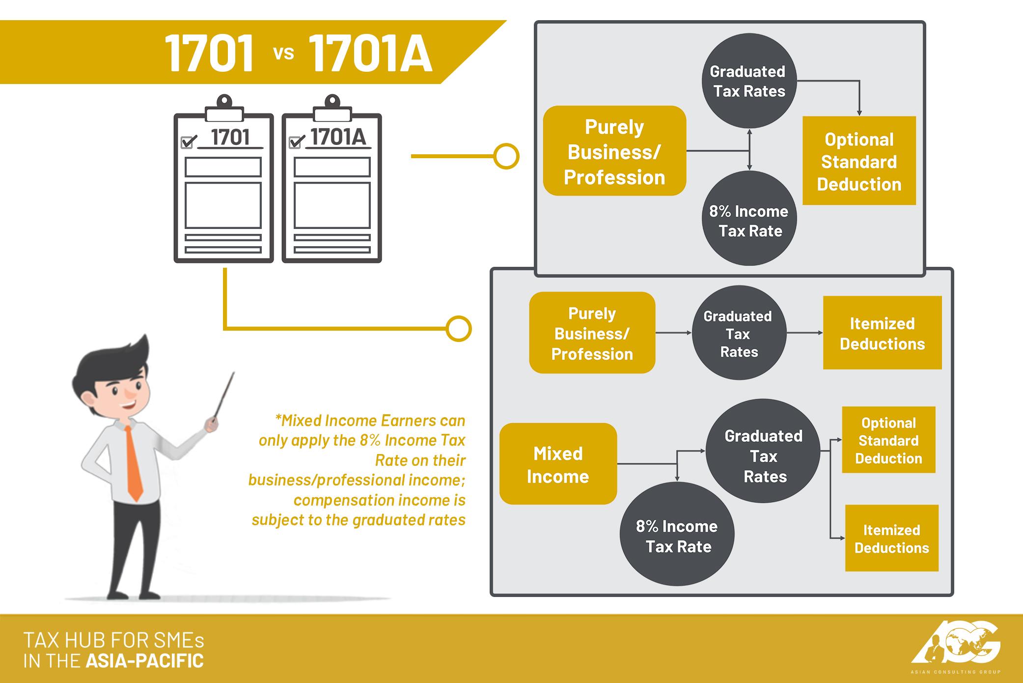 AskTheTaxWhiz: Should I use BIR Form No  1701 or 1701A?
