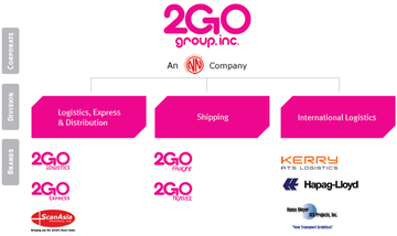 2GO hikes spending budget to P850M in 2015