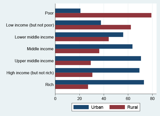 Who Are The Middle Class