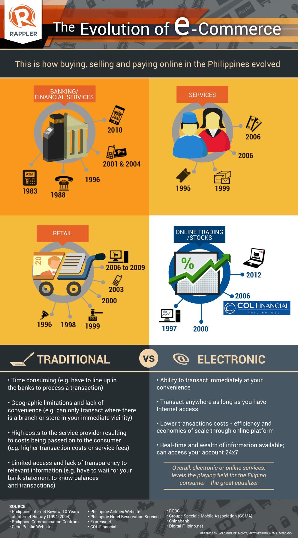 INFOGRAPHIC: Evolution of e-commerce in PH