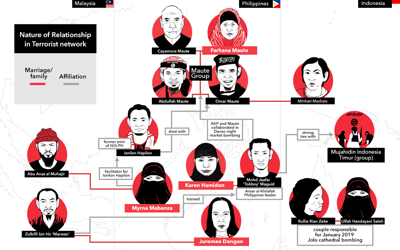 THE LARGER PICTURE. Here's how the women are connected in a network of high-profile individuals and incidents of terrorist activities in the Philippines.