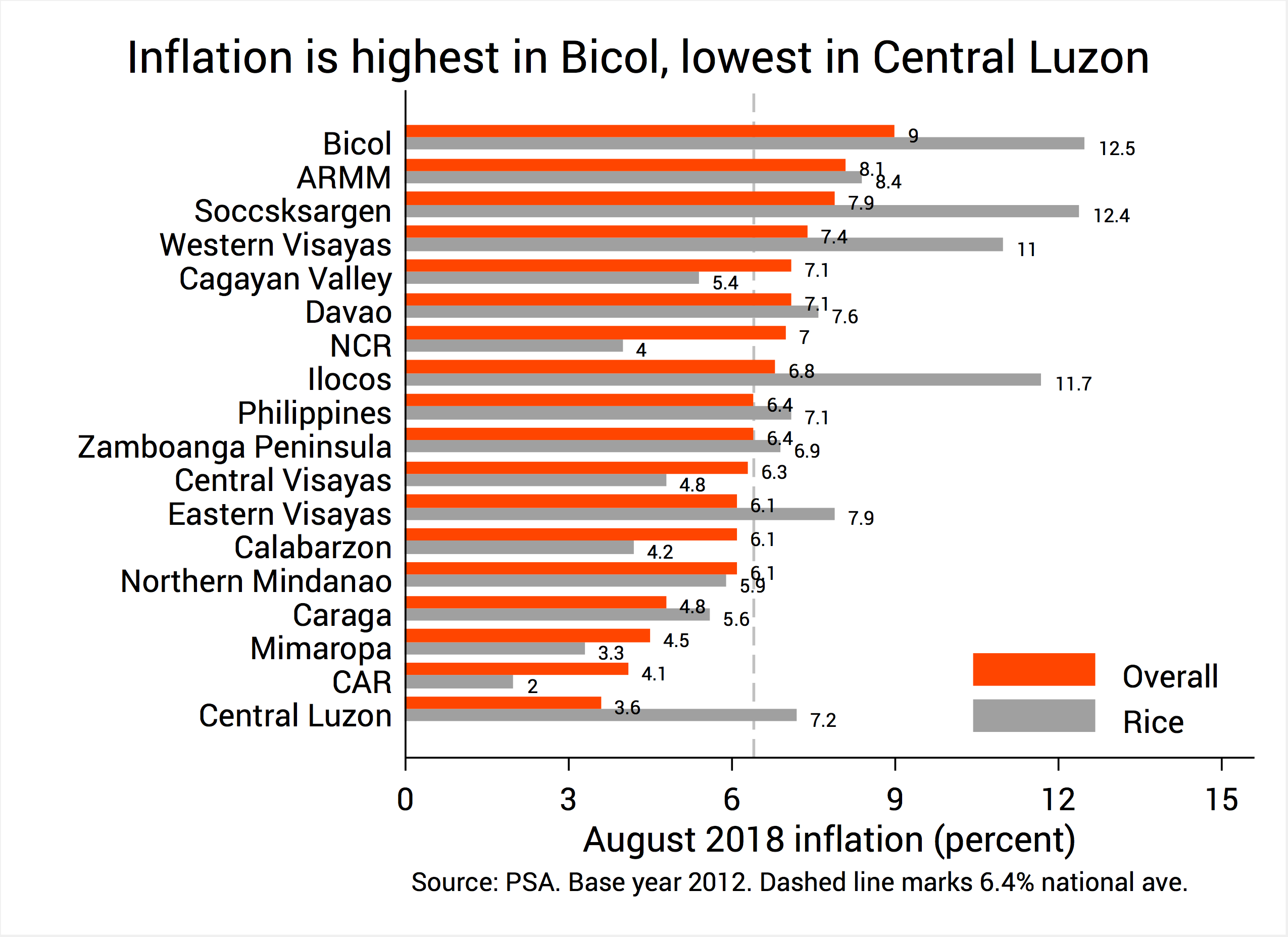ANALYSIS] Why is Philippine inflation now the highest in ASEAN?