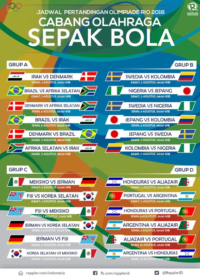 Jadwal lengkap sepak bola Olimpiade Rio 2016: Babak ...