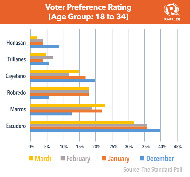 standard age groups for surveys who is voting for bongbong marcos 2117