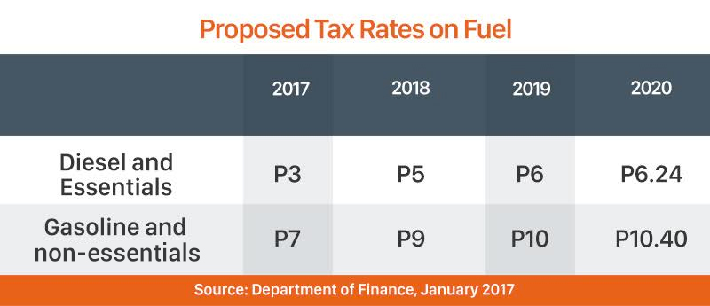 Dutertes tax reform More takehome pay higher fuel and auto taxes