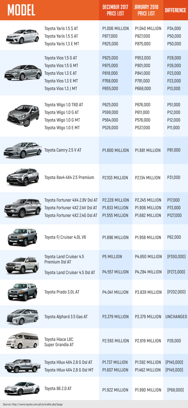 Tax Reform Law Seen To Put Brakes On Ph S Auto Sales Growth In 2018