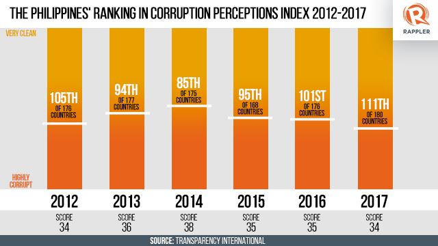 corruption perception index 2017 pdf