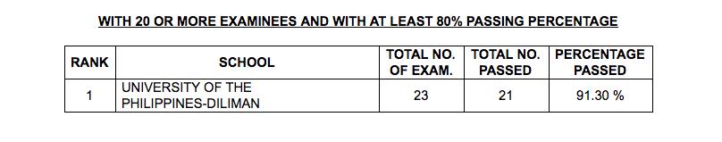 Results November 2018 Interior Designer Board Exam