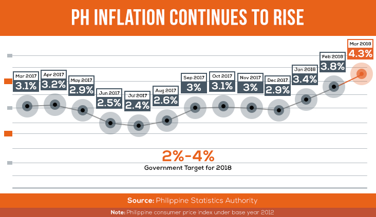 Rising gas, food prices seen to push PH inflation faster