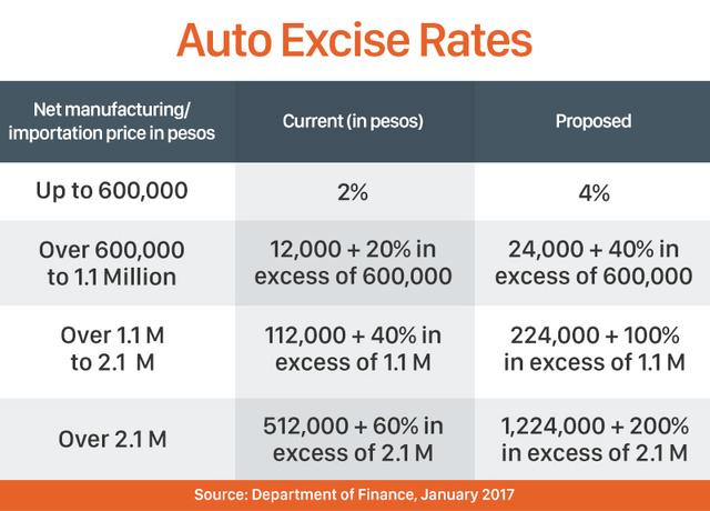 Dti Backs Proposal To Raise Car Taxes