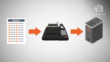 How does the PH automated election system work?
