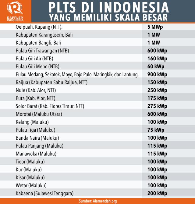 PLTS Daya Besar di Indonesia