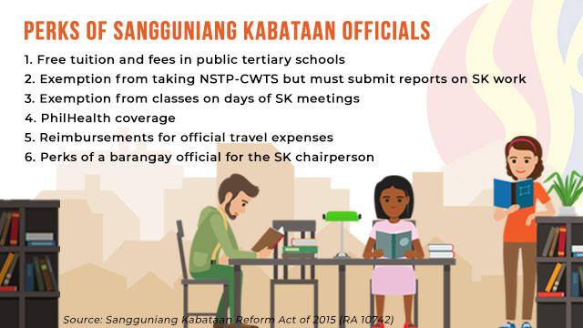 Perks of Sangguniang Kabataan officials