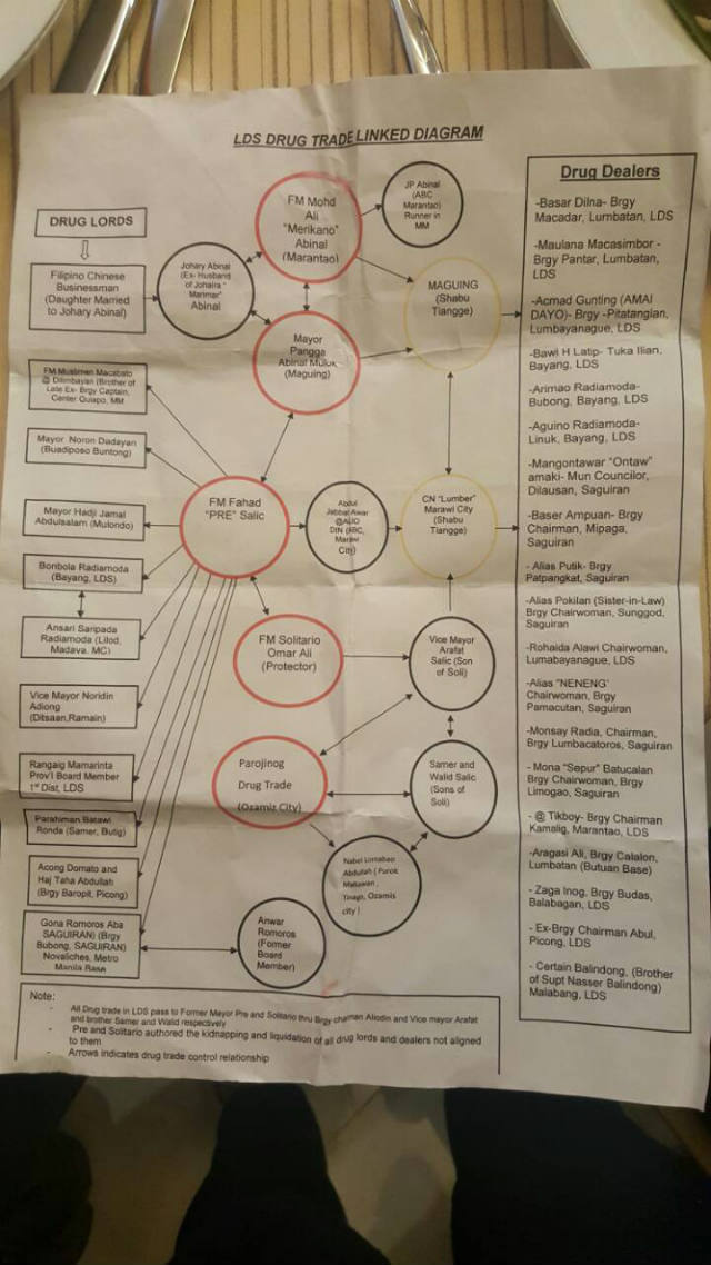 DRUG LINKS? President Rodrigo Duterte's new matrix links more than 30 Lanao del Sur officials and a businessman to illegal drugs.