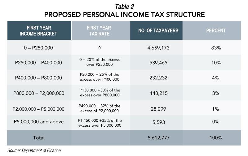 Tax Reform Program To Recast Ph Economic Policy