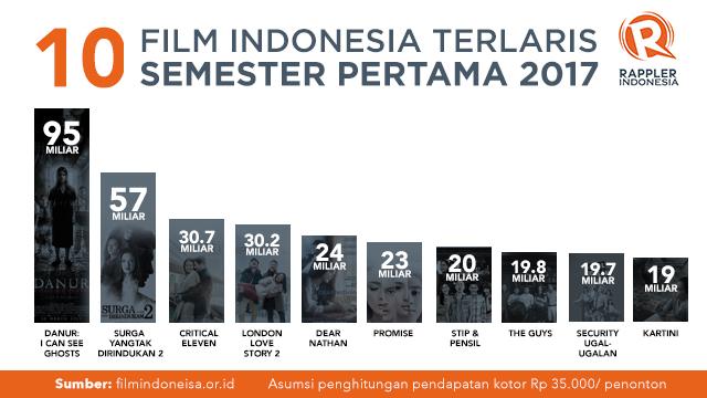 Daftar 10 Film Indonesia Terlaris Semester Pertama 2017