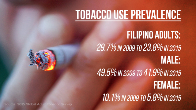 Fewer Filipino adult smokers in 2015 – survey
