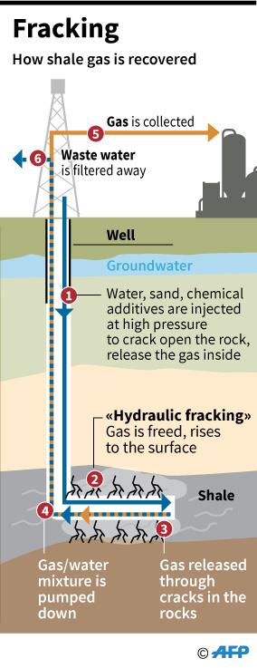 Britain calls halt on fracking following government U-turn - Rappler