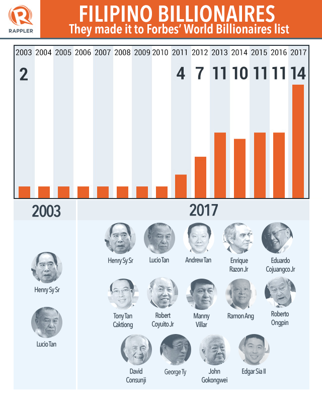 Record Number Of Filipinos Among Richest People On The Planet - Top 100 richest countries in the world 2016