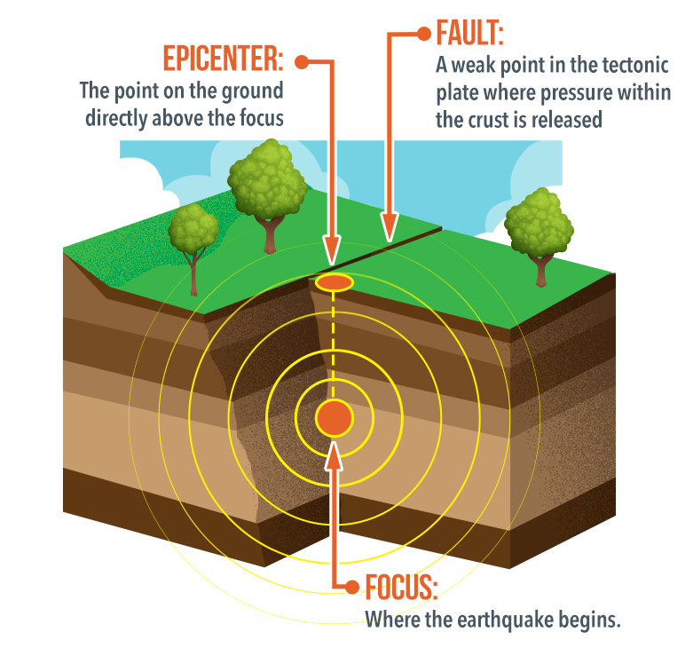 Terms You Need To Know About Earthquakes