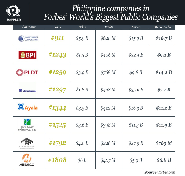 8 ph firms in forbes 'world's biggest public companies' list