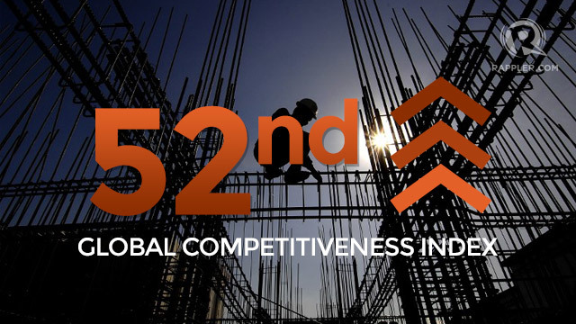 philippines in global competitiveness That's according to the world bank's latest edition of global economic  to  transparency international and the global competitiveness reports,.