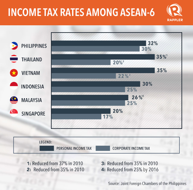 philippines income tax rates essay Taxation and economic growth eric engen  &  statutory tax rates on corporate and individual income, high effective capital gains tax rates.