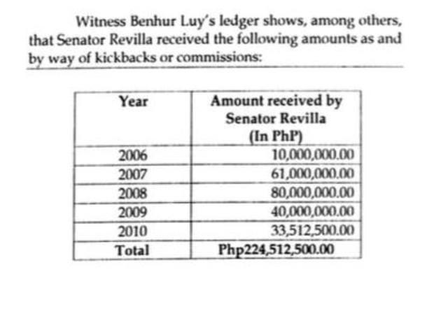 KICKBACKS? Bong Revilla earned P224.5 million worth of kickbacks from 2006 to 2010 according to whistleblower Benhur Luy. Data from prosecution