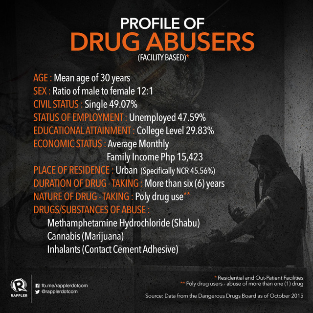 an essay on drug abuse The cost of drug addiction and drug abuse can be staggering in today's society 14 percent of people brought to emergency rooms at hospitals suffer from alcohol or drug abuse/addiction disorders about 20 percent of hospital costs through medicaid are linked to substance abuse.