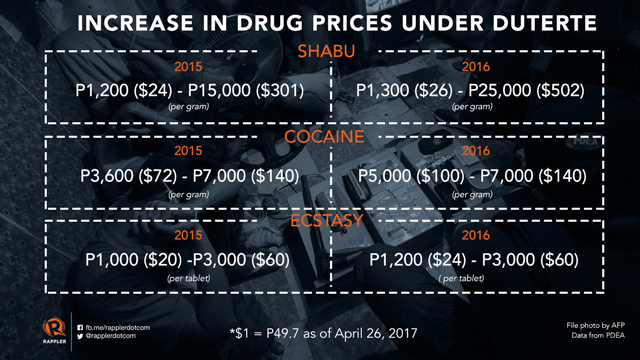 How Duterte's drug war has affected rich users