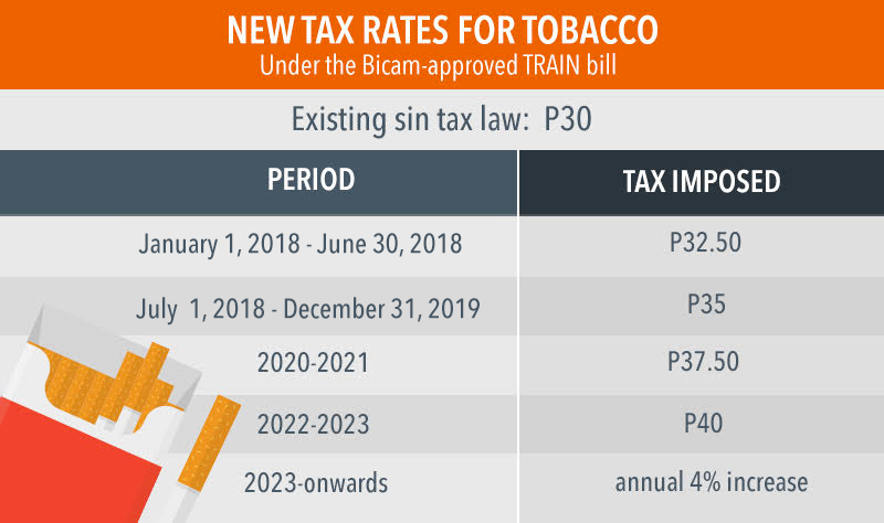 sin tax bill into law in philippines reaction paper Rule of law, transparency, and accountability this paper considers goals for better checks and balances can and should be built into any constitutional.