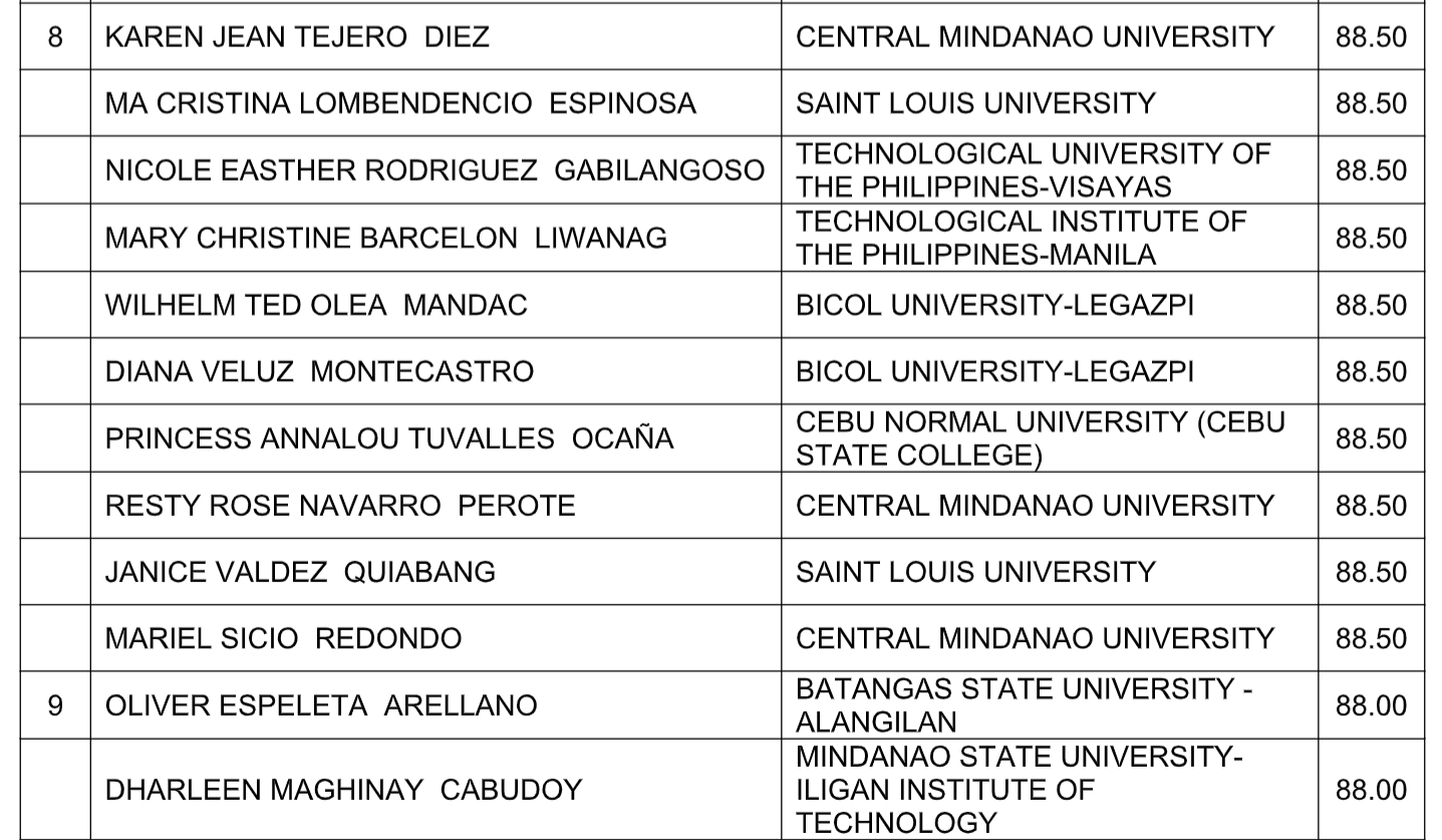 Results: October 2018 Chemist, Chemical Technician board exam