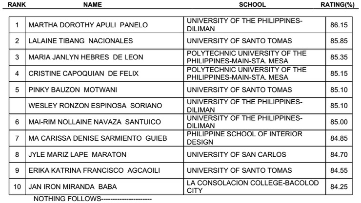 RESULTS Interior Designer Licensure Exam
