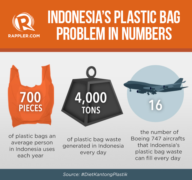 Go Pay Indonesia: Meet The Lawyer Who Wants You To Pay For Plastic Bags