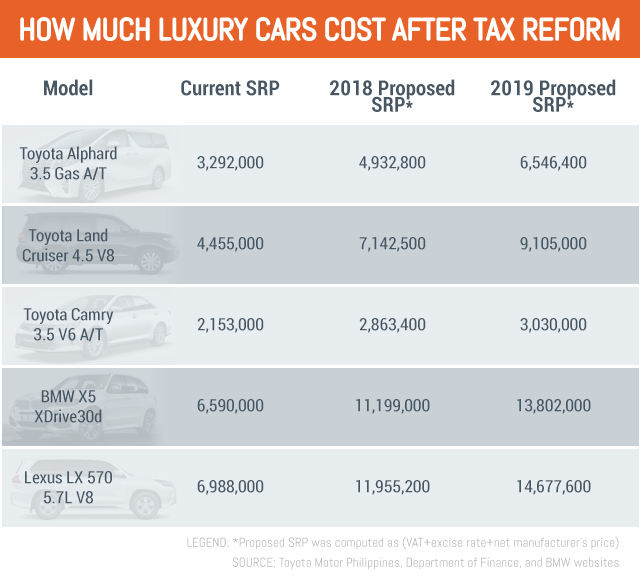 Luxury Car Business Grapples With 'drastic' Tax Hike Proposal