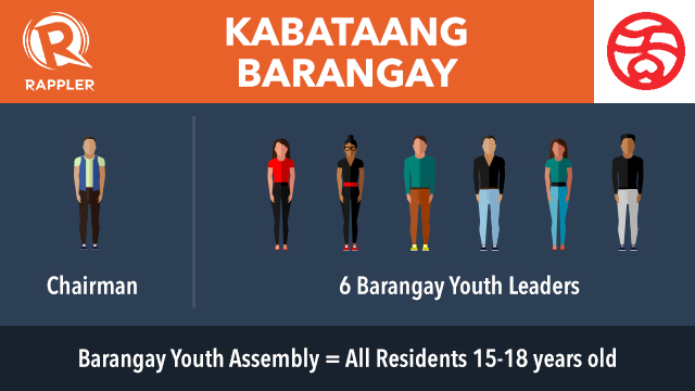 barangay is Just like any other barangay, barangay greater fairview has a list of legislative head personnel who oversee the entire community it is composed of one brgy captain, seven kagawads, a treasurer, a secretary, and a sk (sanggunian kabataan) chairman.