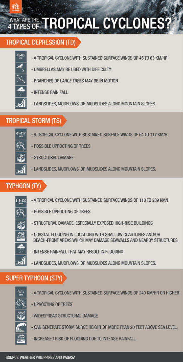 What are the types of cyclones?