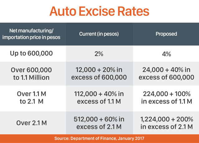auto-excise-rates_CB1D8C8CB4404624B493B0AFF9D7503B.jpg