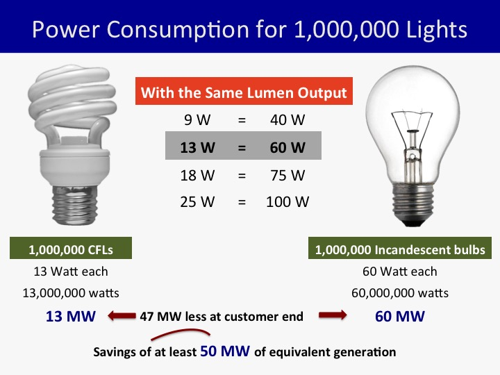 What Happened 5 Years After Ph Phased Out Incandescent Bulbs