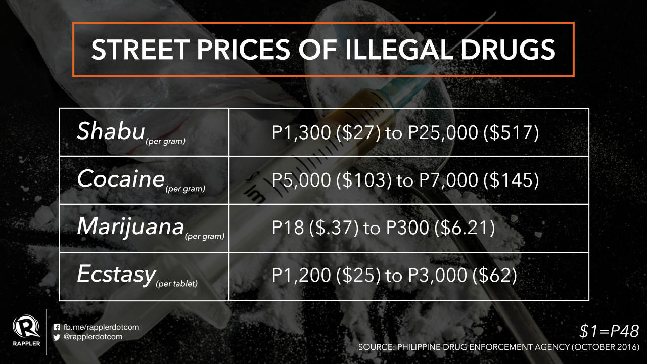 How much do illegal drugs now cost in the Philippines?